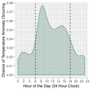 Report-temp-anomalies