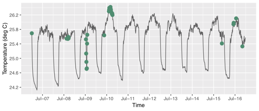 Figure 1: Anomalies detected in temperature data from Braingrid's Air Sense. Anomalies (both subtle and extreme) are shown as green dots.